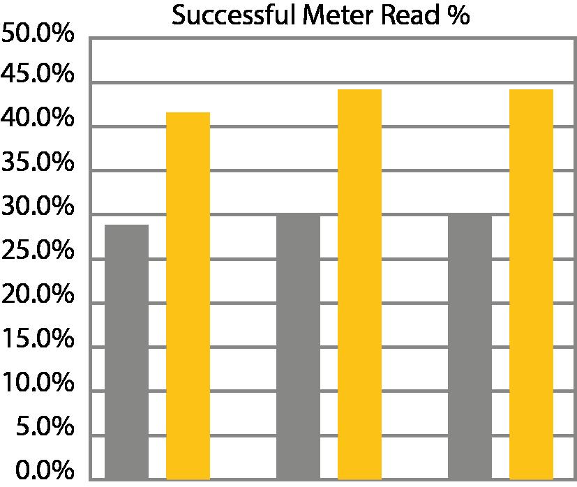 EON Successful metre read graph 1